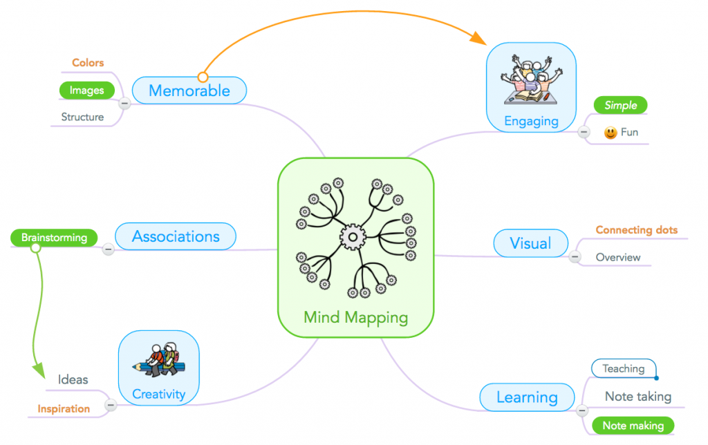 How One Teacher Uses Mind Mapping in the Classroom to