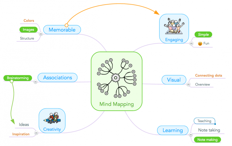 c3a87082cc How One Teacher Uses Mind Mapping in the Classroom to Inspire Students