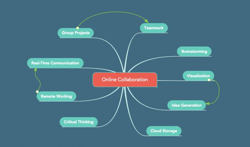 online collaboration