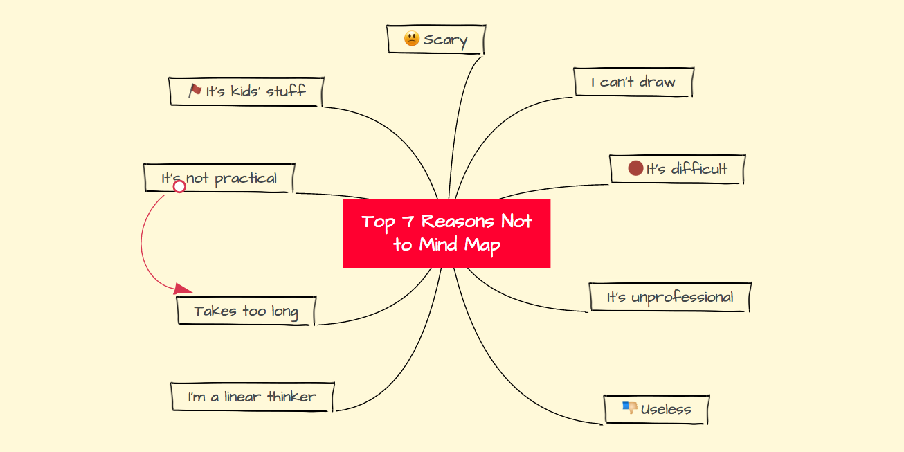 The Top 7 Reasons Not To Mind Map Focus