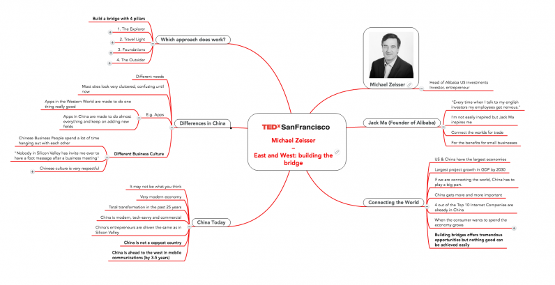 Ideas Worth Spreading: How to Mind Map a TED Talk