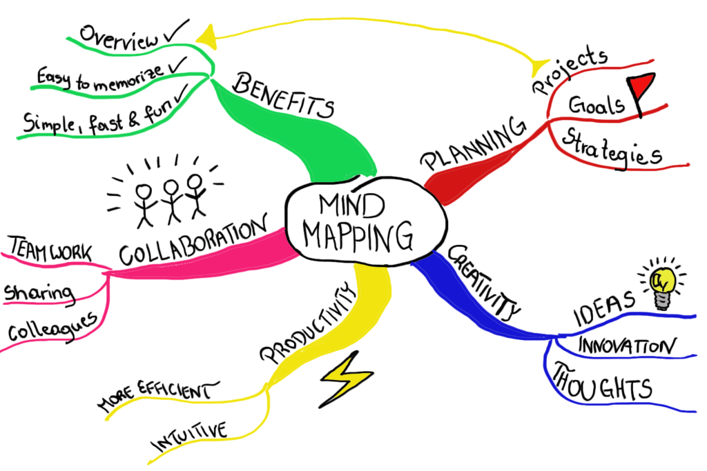 A Tribute to Tony Buzan, the Inventor of Mind Maps - Focus