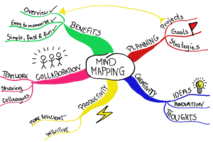Por que fazer mapas mentais?