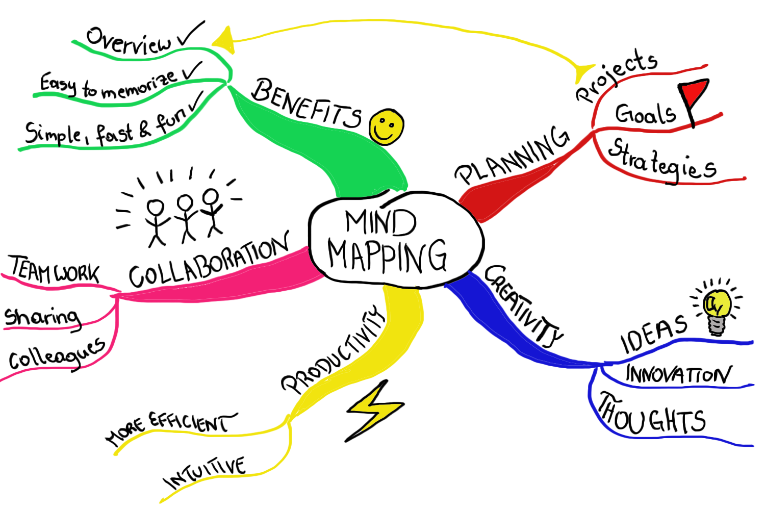Handdrawn mind map about mind mapping