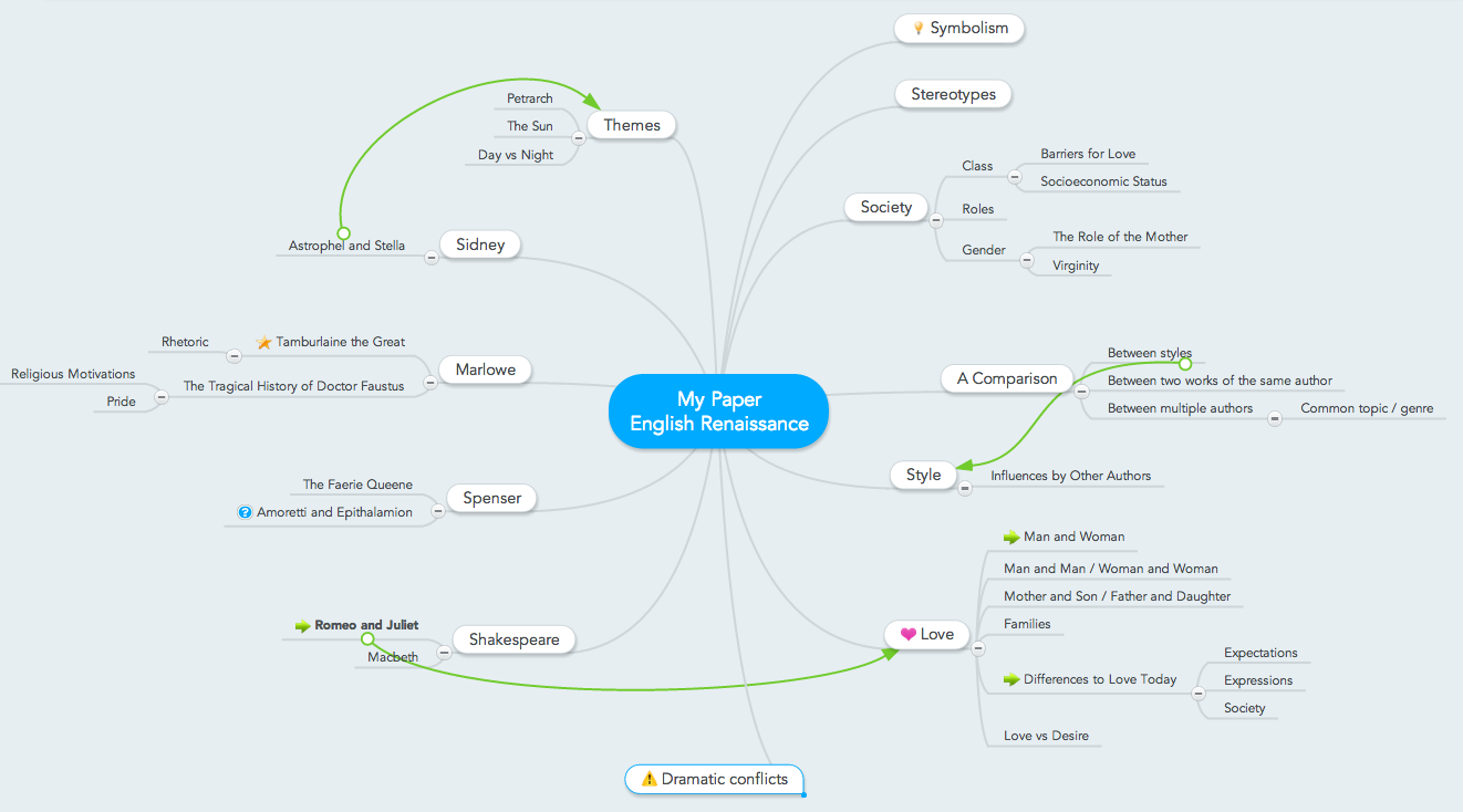 Mind Map for Research Proposal