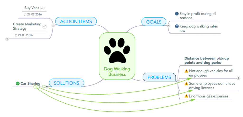 Problem Solving With Mind Maps