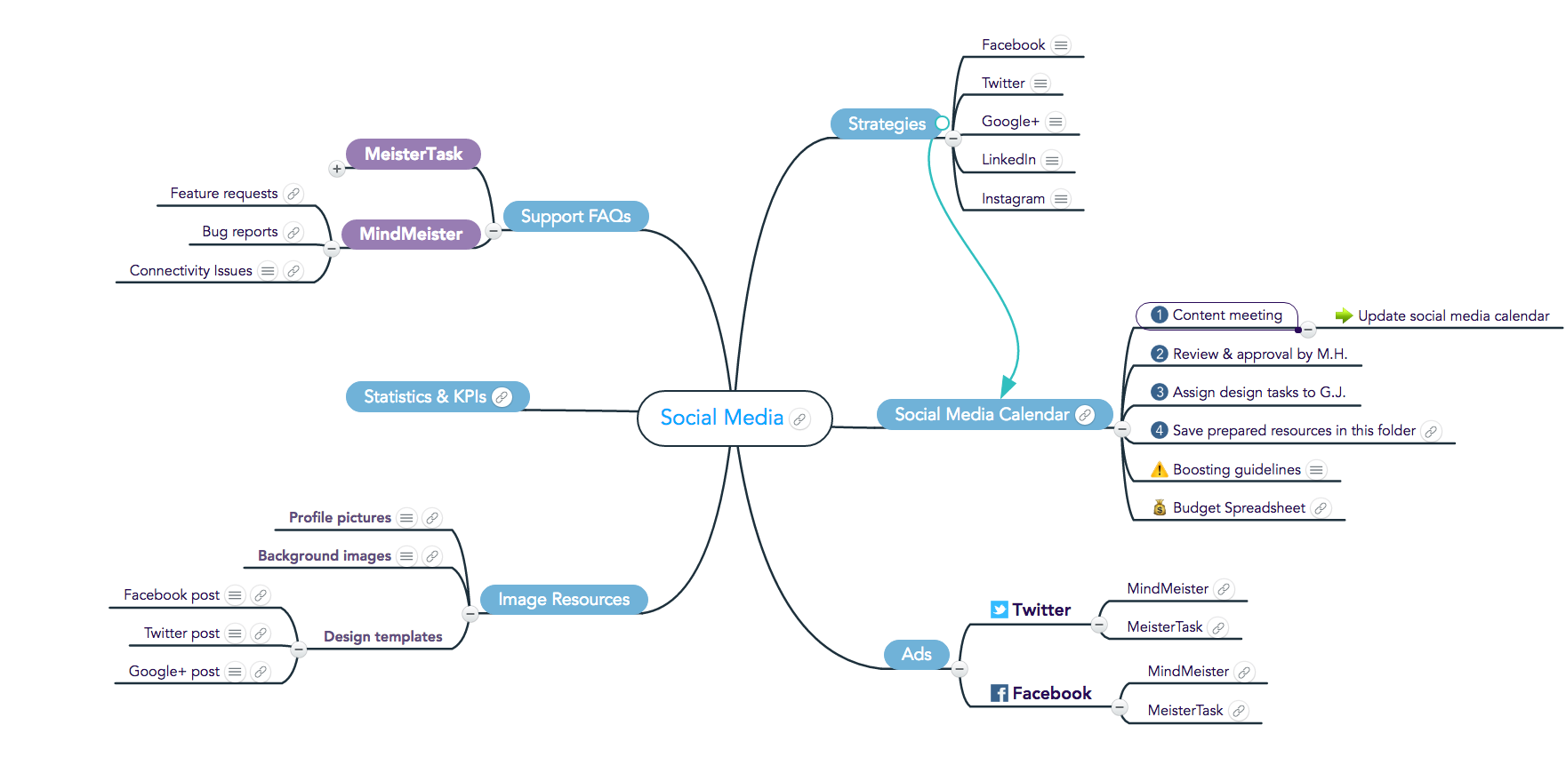 knowledge-mapping-social-media-strategy