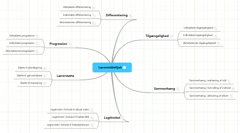 Mind Map: Læremiddeltjek