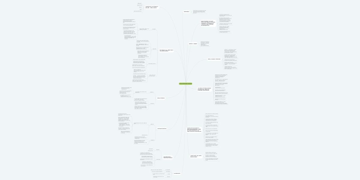 Spracherwerbstheorien Mindmeister Mindmap