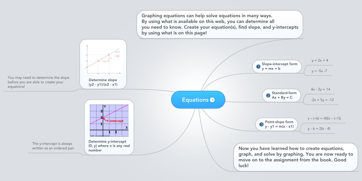 Equations Beispiel Mindmeister