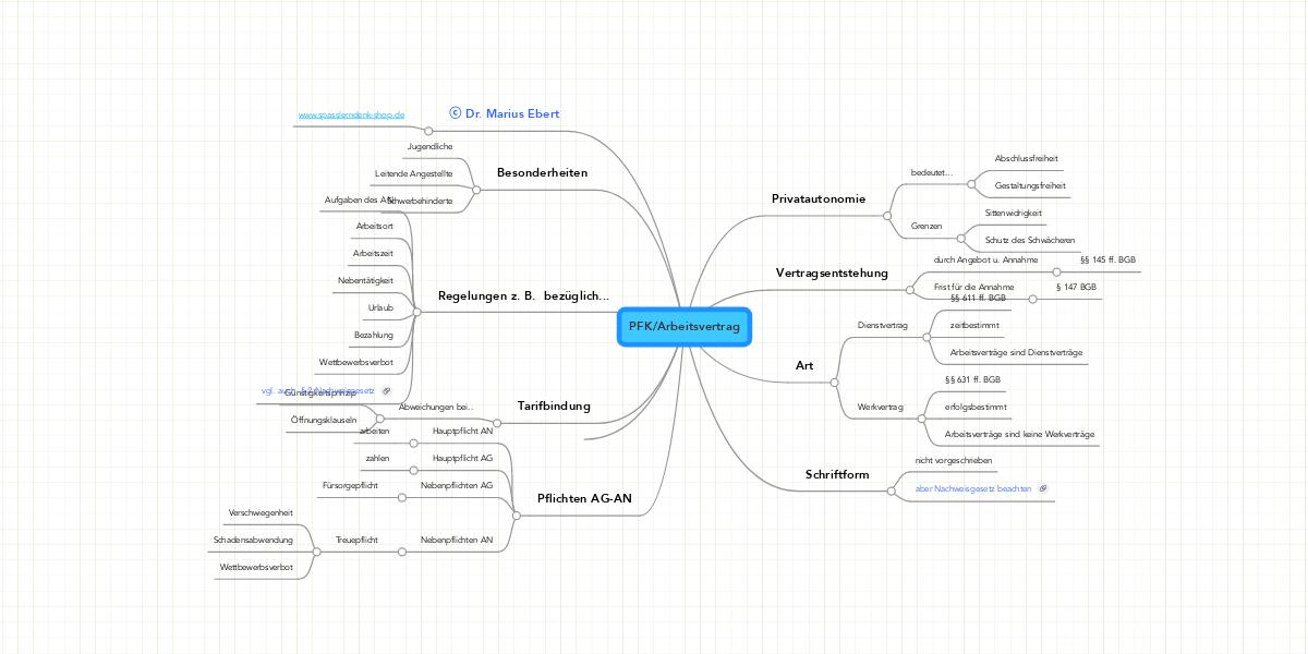 PFK/Arbeitsvertrag | MindMeister Mindmap