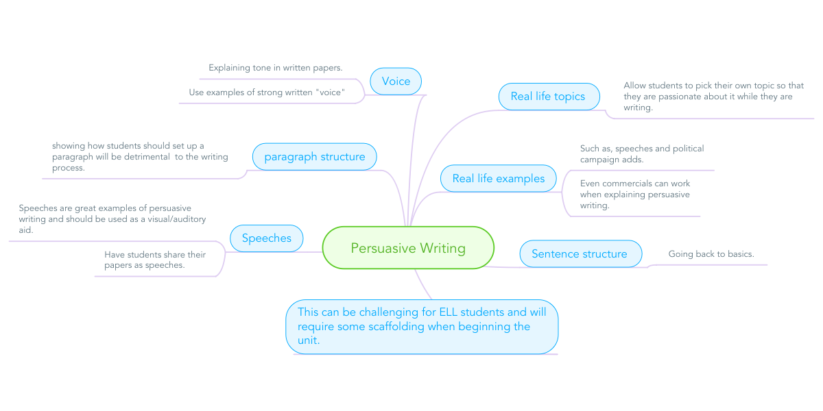 Persuasive Writing (Beispiel) - MindMeister