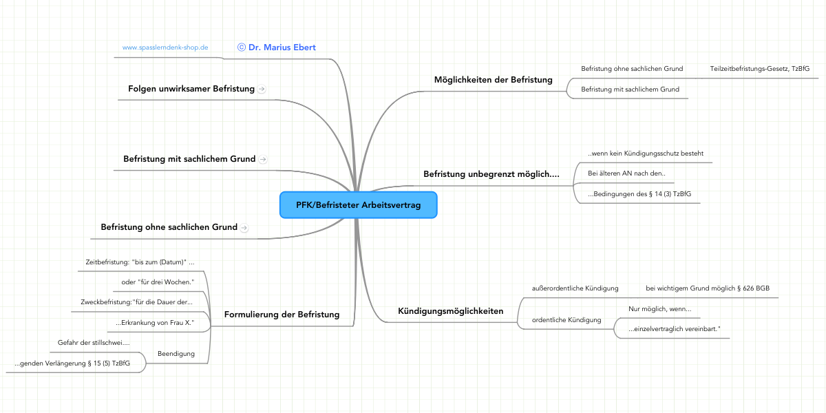 Pfkbefristeter Arbeitsvertrag Mindmeister Mindmap