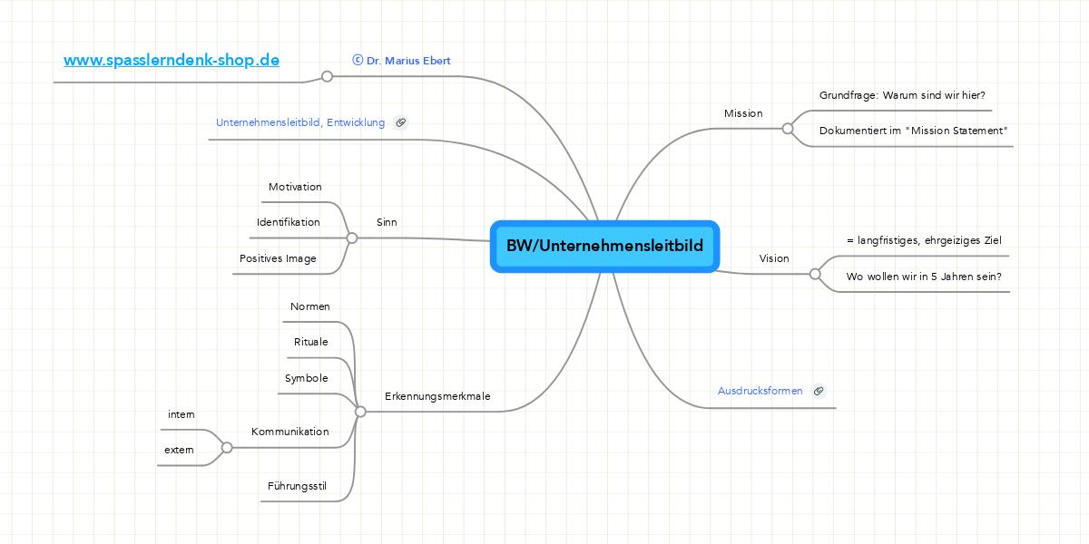 bwunternehmensleitbild beispiel mindmeister - Unternehmensleitbild Beispiele