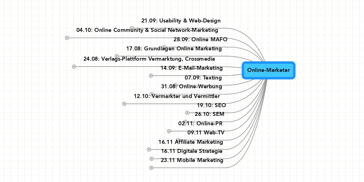 Online Marketer Mindmeister Mindmap