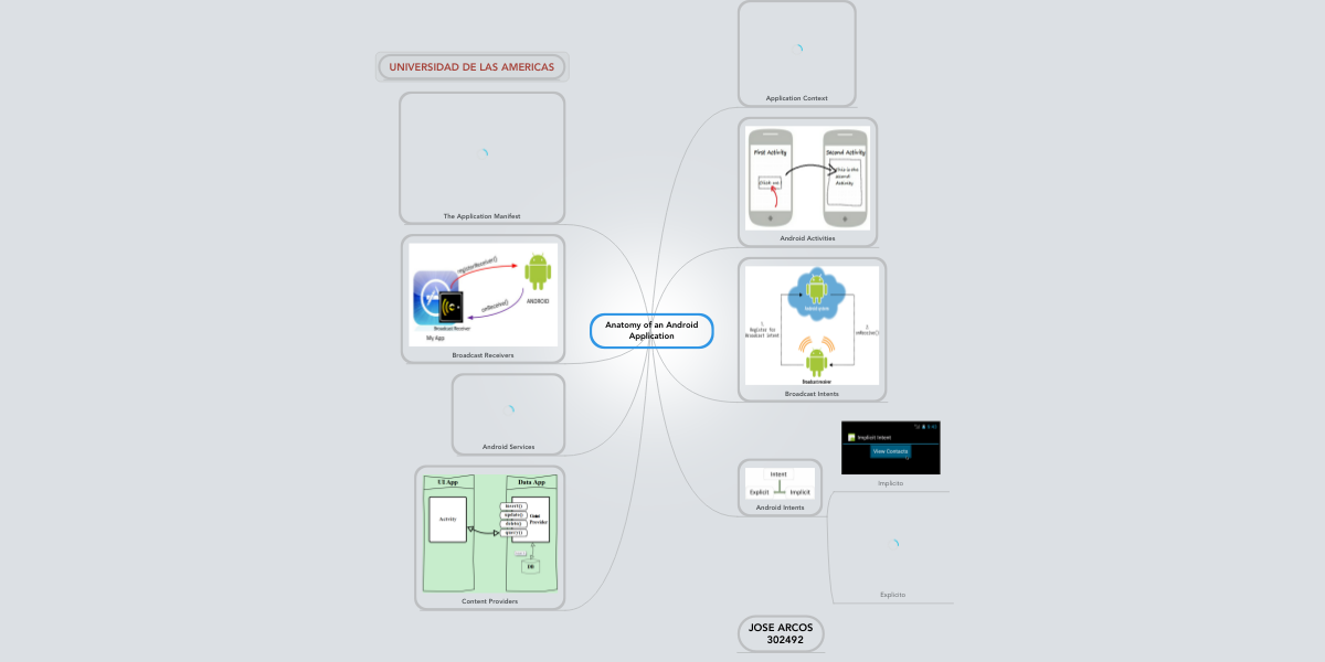 Anatomy of an Android Application (Beispiel) - MindMeister