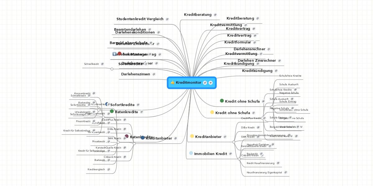 Kreditmonitor Mindmeister Mindmap