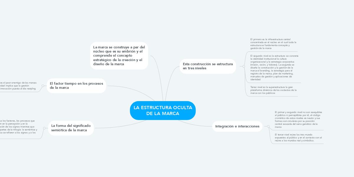 La Estructura Oculta De La Marca Beispiel Mindmeister