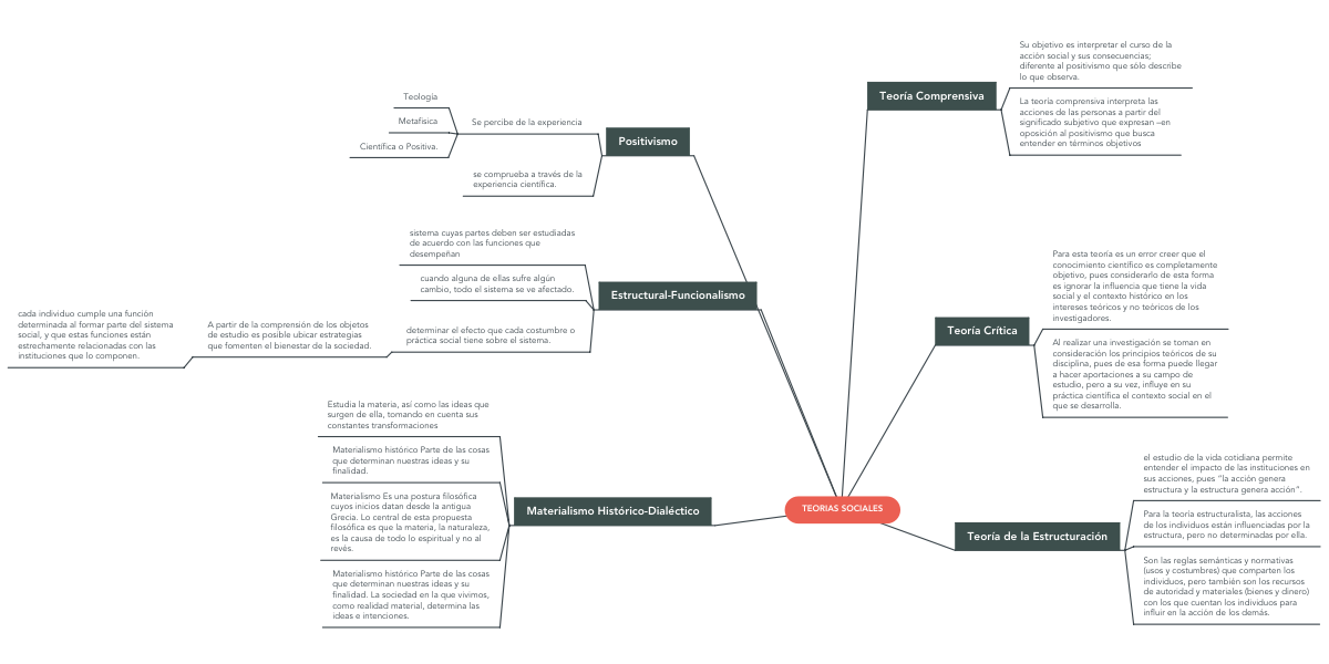 Teorias Sociales Mindmeister Mapa Mental