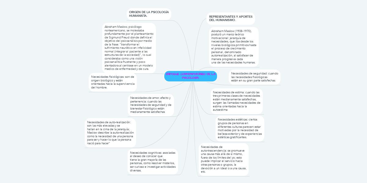 ENFOQUE CONTEMPORÁNEO DE LA PSICOLOGÍA.. (Ejemplo) - MindMeister