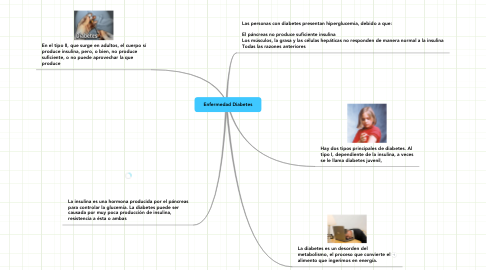 Mind Map: Enfermedad Diabetes