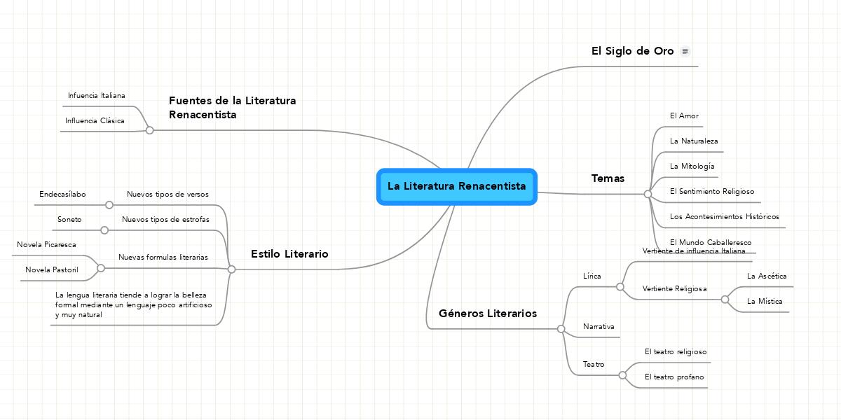 La literatura renacentista ejemplo mindmeister for Estilo literario contemporaneo