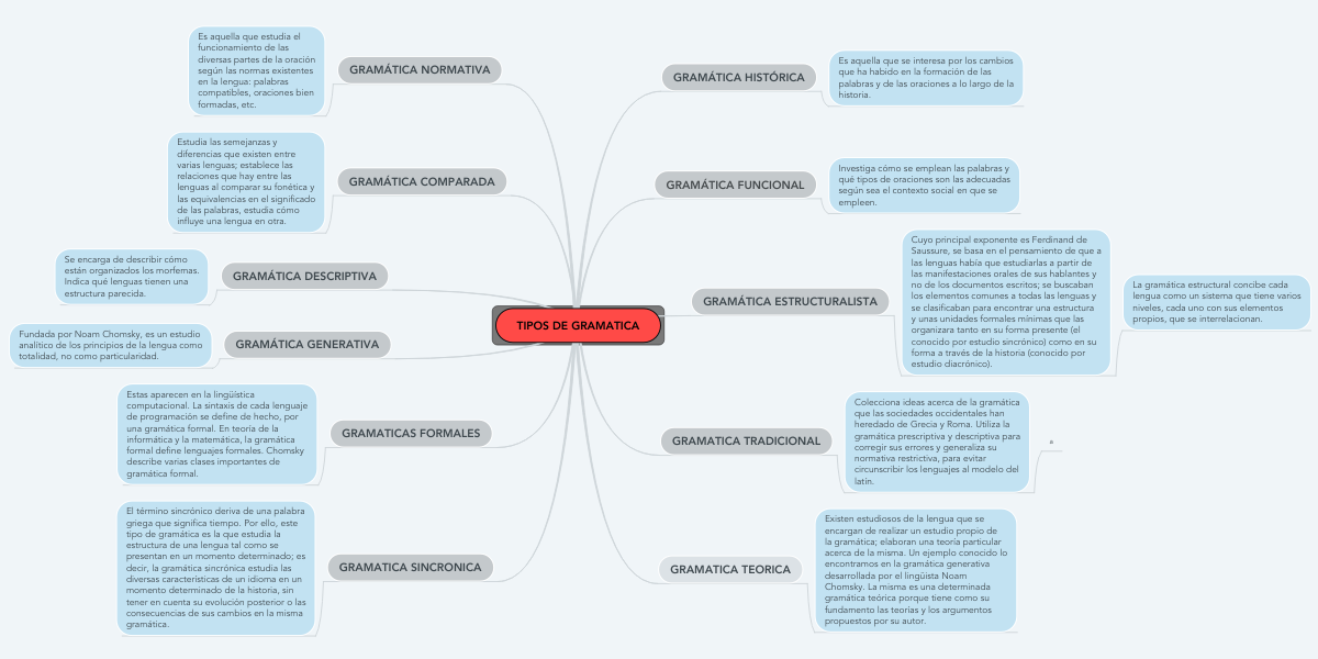 Tipos De Gramatica Mindmeister Mapa Mental