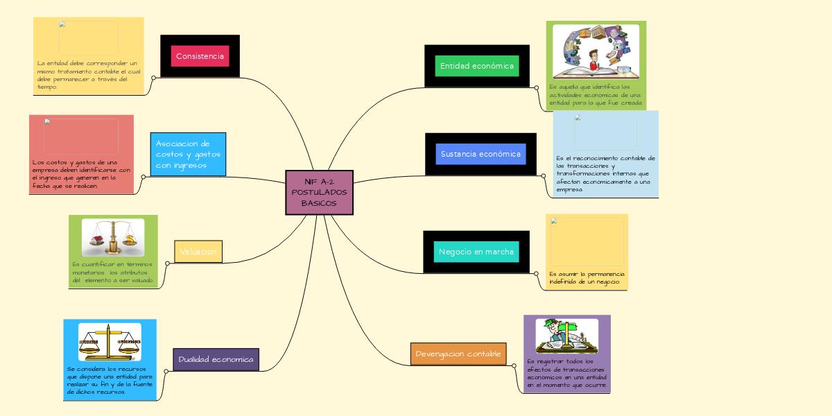 Nif A 2 Postulados Basicos Mindmeister Mapa Mental