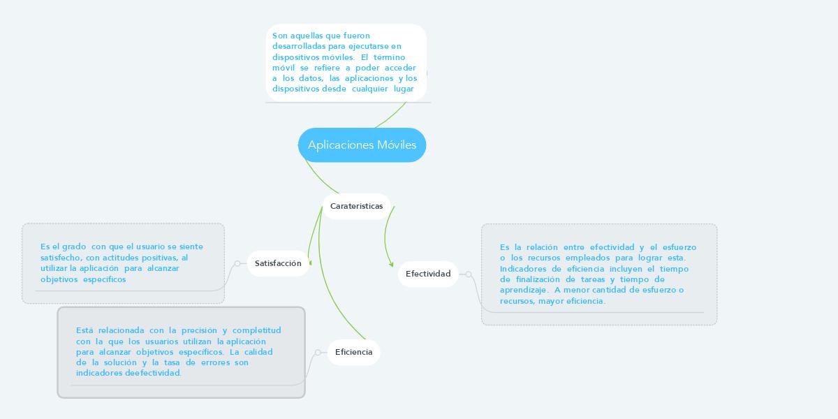 Mecanismos de la POO (Ejemplo) - MindMeister
