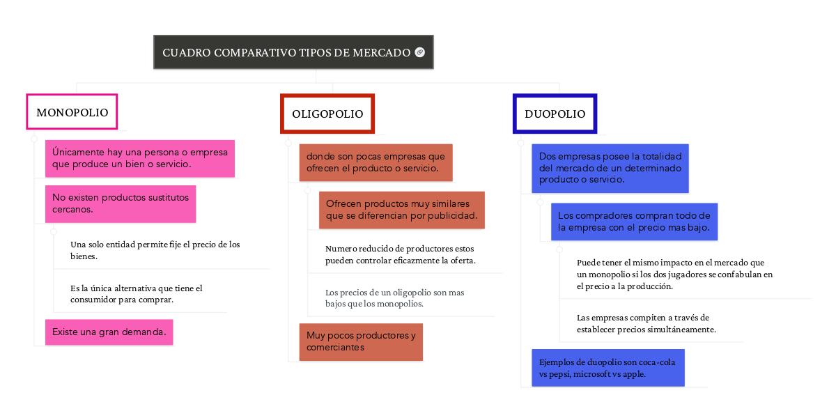 Cuadro Comparativo Ejemplo Word