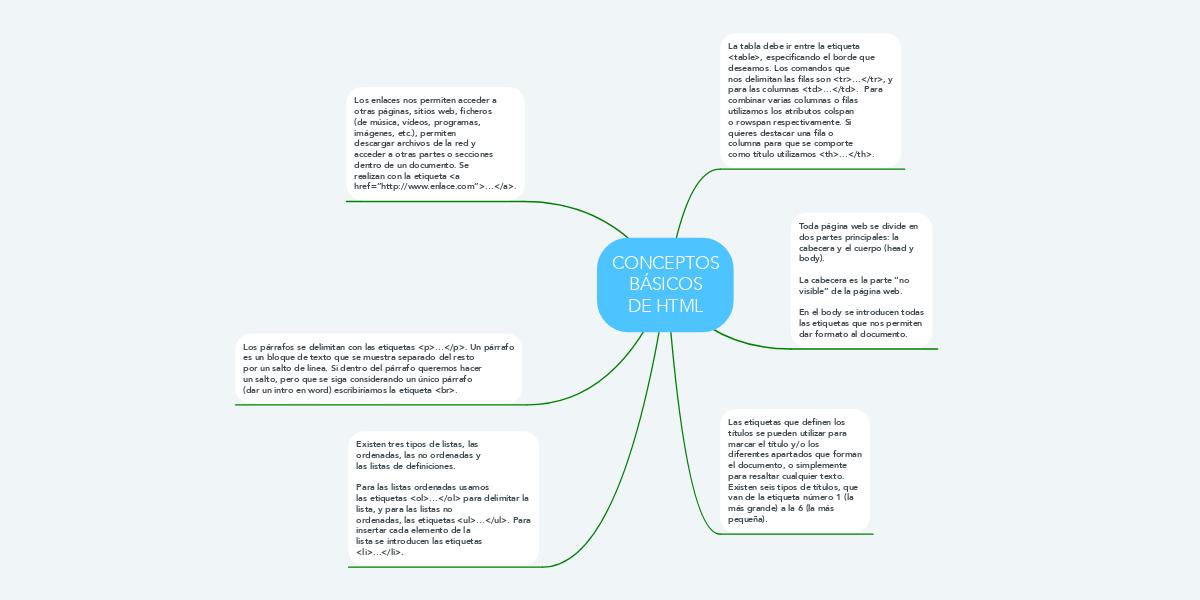 Dorable Anatomía Muscular Hoja De Etiquetado Inspiración - Anatomía ...