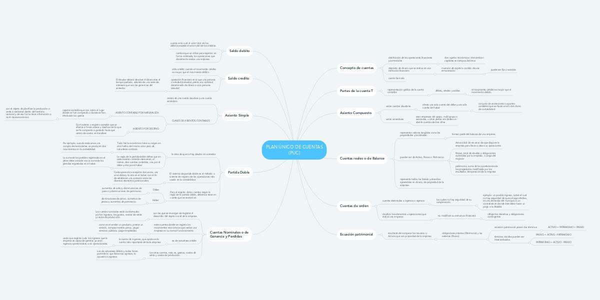 Plan único De Cuentas Puc Mindmeister Mapa Mental