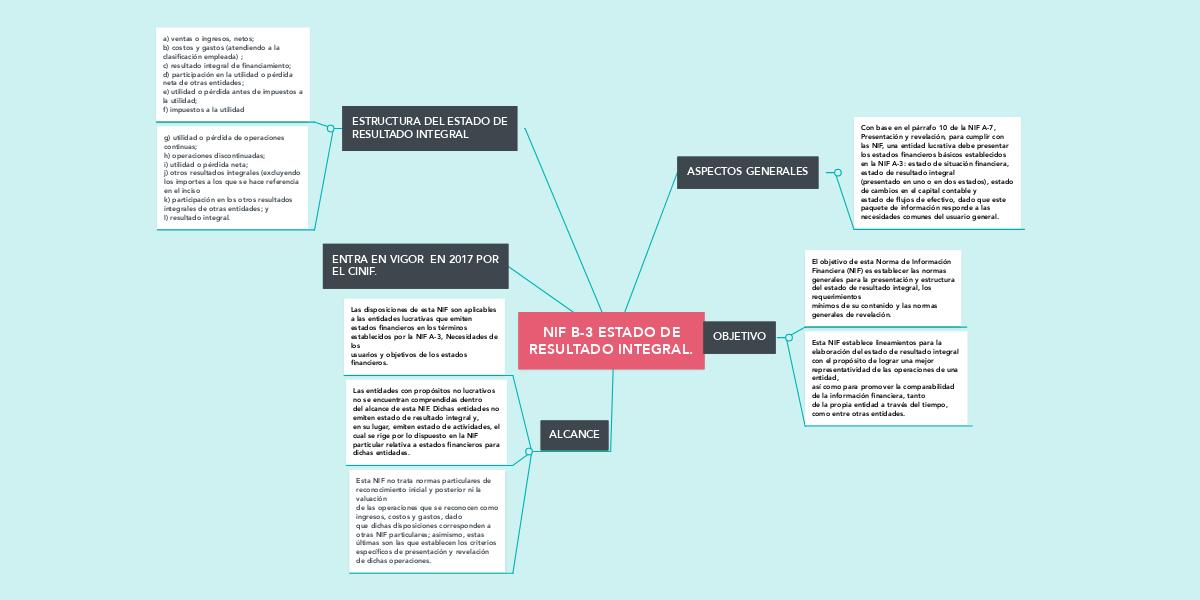 Nif B 3 Estado De Resultado Integral Mindmeister Mapa Mental