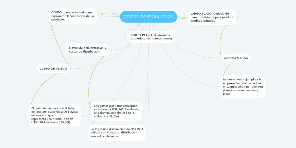 COSTOS DE PRODUCCION (Ejemplo) - MindMeister