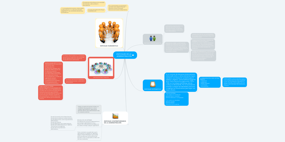 Enfoques De La Administración Mindmeister Mapa Mental