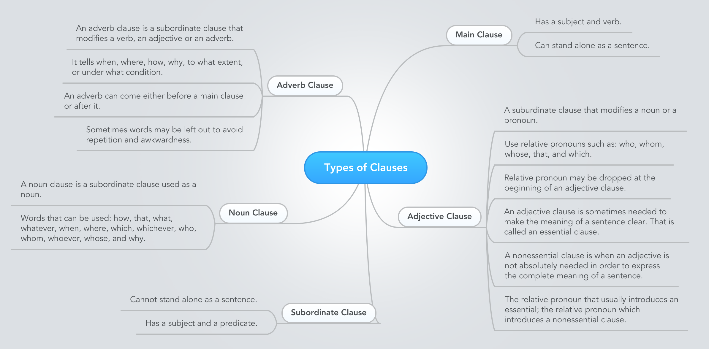 Types Of Clauses  Ejemplo
