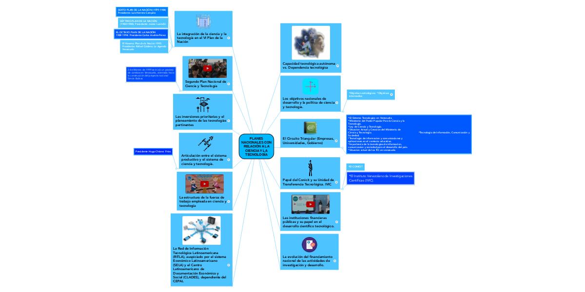Planes Nacionales Con Relación A La Ciencia Y La