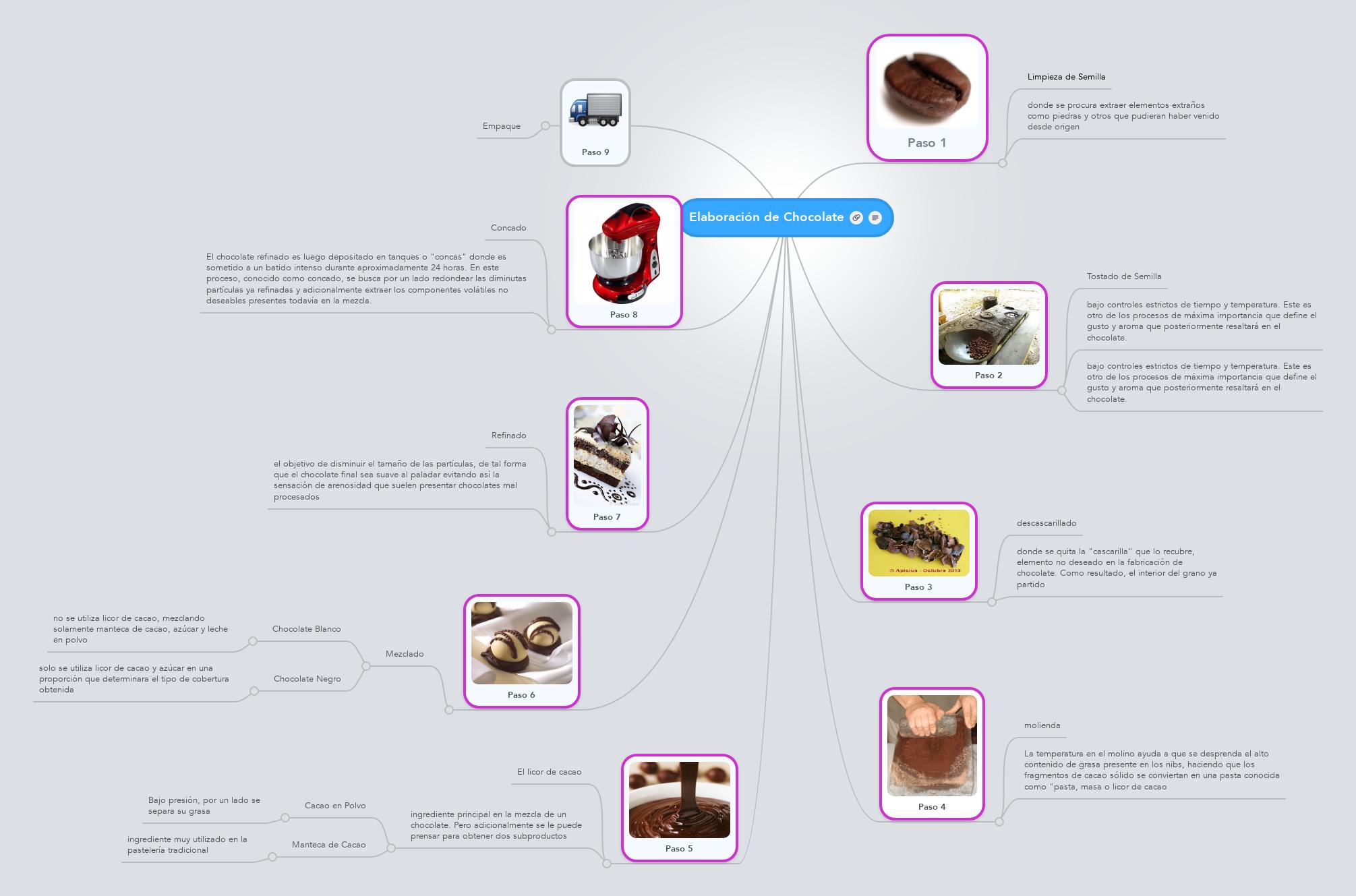 Elaboraci U00f3n De Chocolate