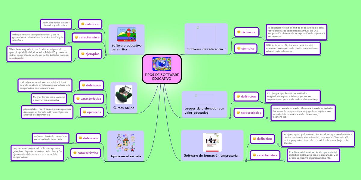 tipos de software educativo ejemplo mindmeister