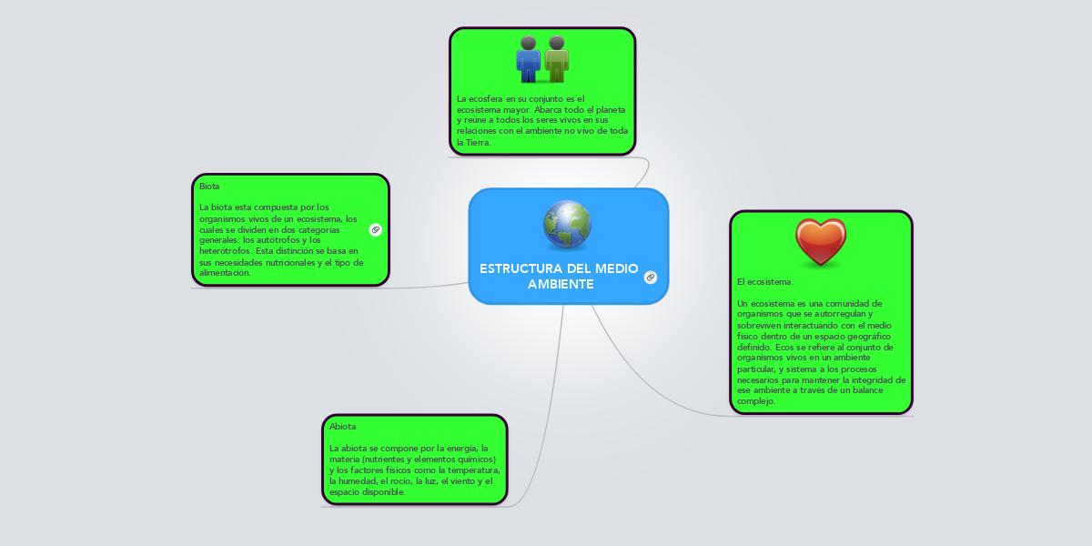 Estructura Del Medio Ambiente Mindmeister Mapa Mental