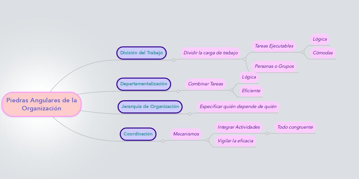 Piedras angulares de la organizaci n ejemplo mindmeister for Lindley trabajo
