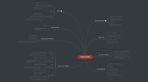 Mind Map: TABAQUISMO