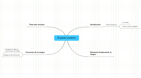 Mind Map: El aparato circulatorio