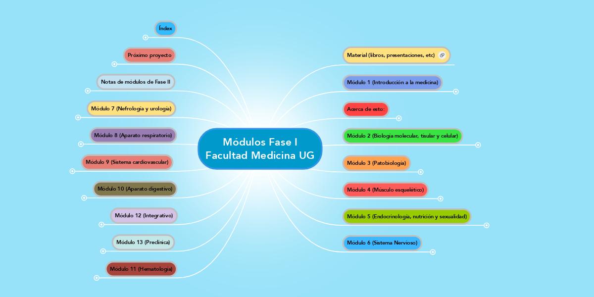 Módulos Fase I Facultad Medicina UG (Ejemplo) - MindMeister