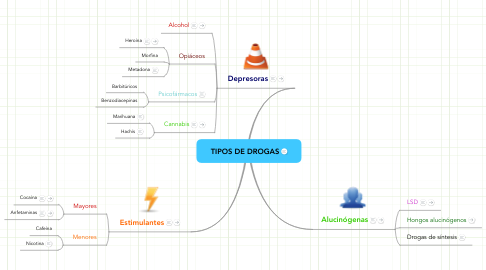 Mind Map: TIPOS DE DROGAS