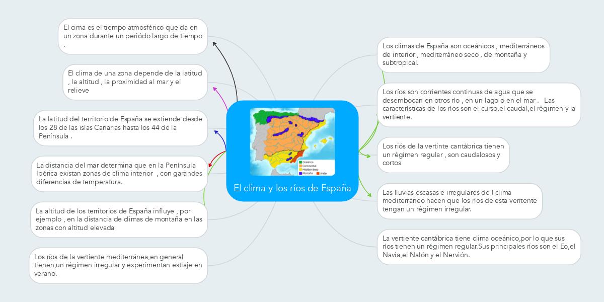 El clima y los r os de espa a ejemplo mindmeister for La iberica precios