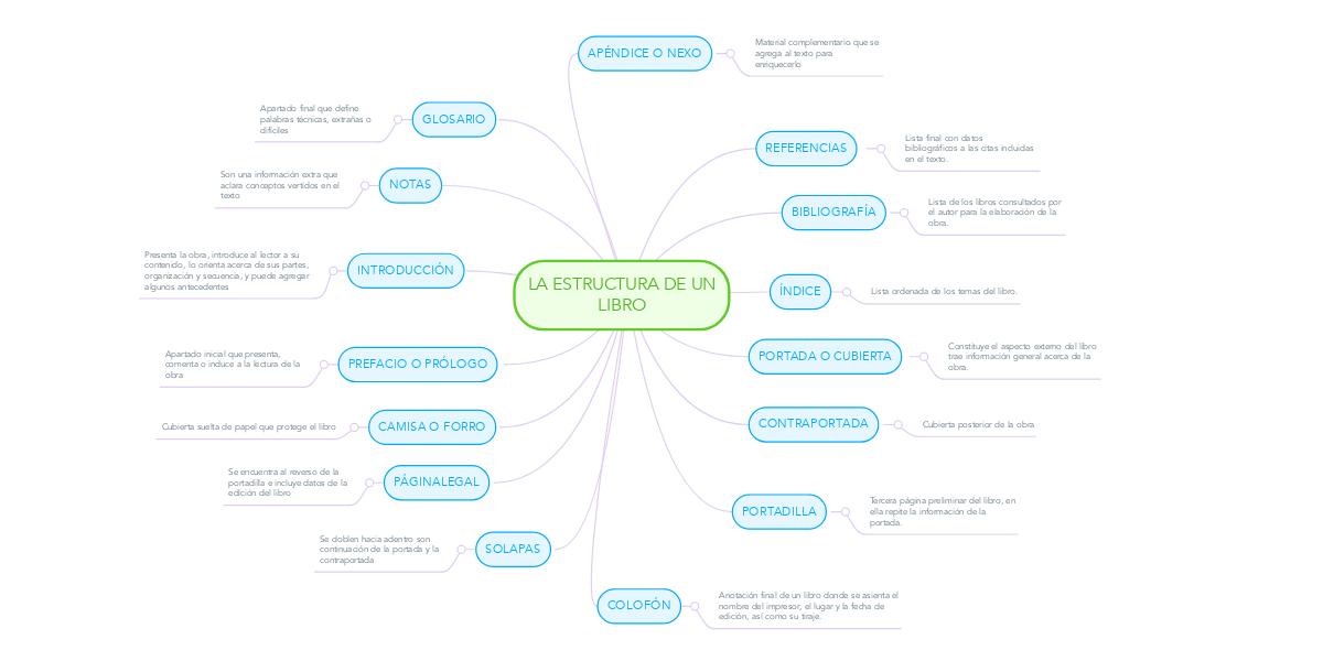 LA ESTRUCTURA DE UN LIBRO   MindMeister Mapa Mental