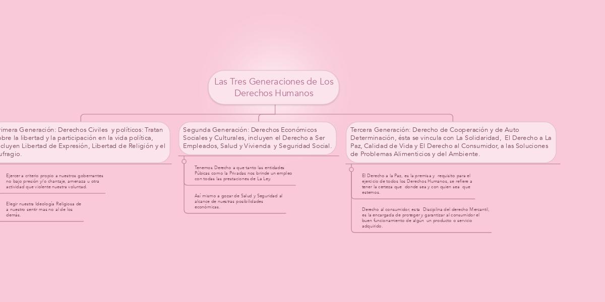 derechos humanos historia pdf