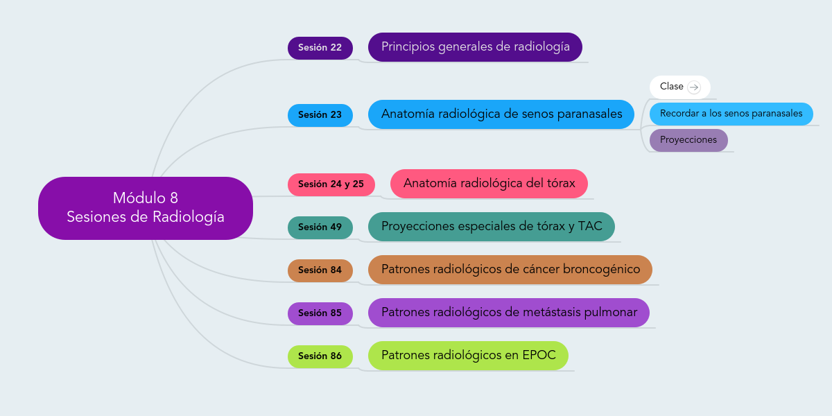 Módulo 8 Sesiones de Radiología (Ejemplo) - MindMeister