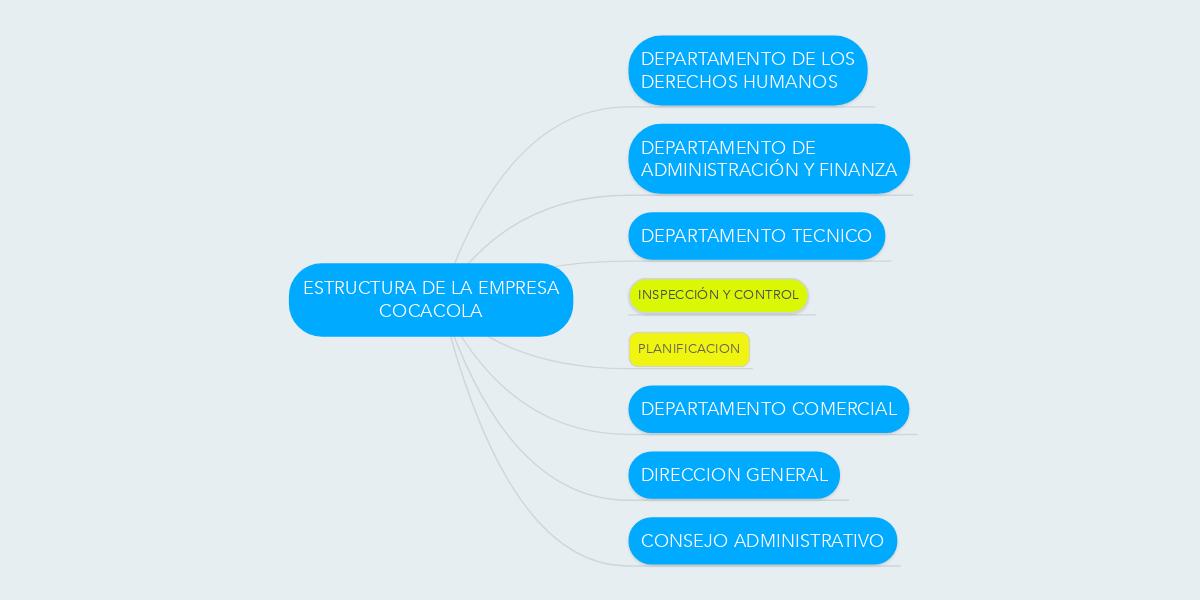 Estructura De La Empresa Cocacola Mindmeister Mapa Mental